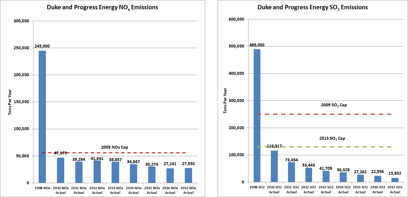 Duke and Progress Energy SO2 and NO2 Emissions