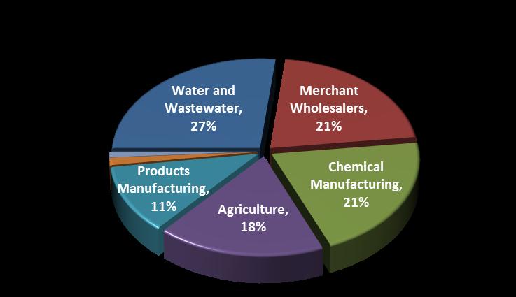 RMP Process Distribution