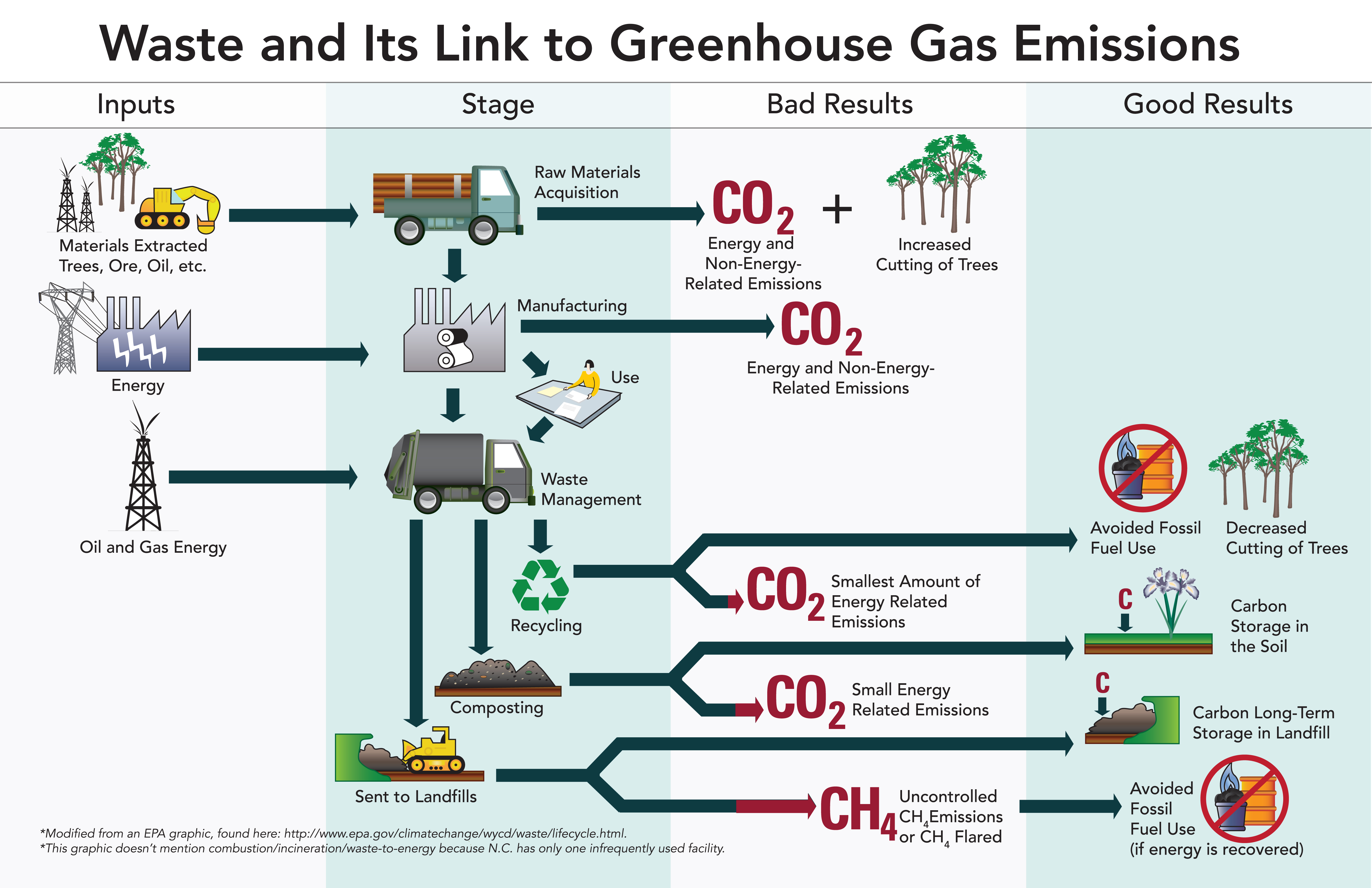 Nc deq recycling and climate change additional resources pooptronica Images