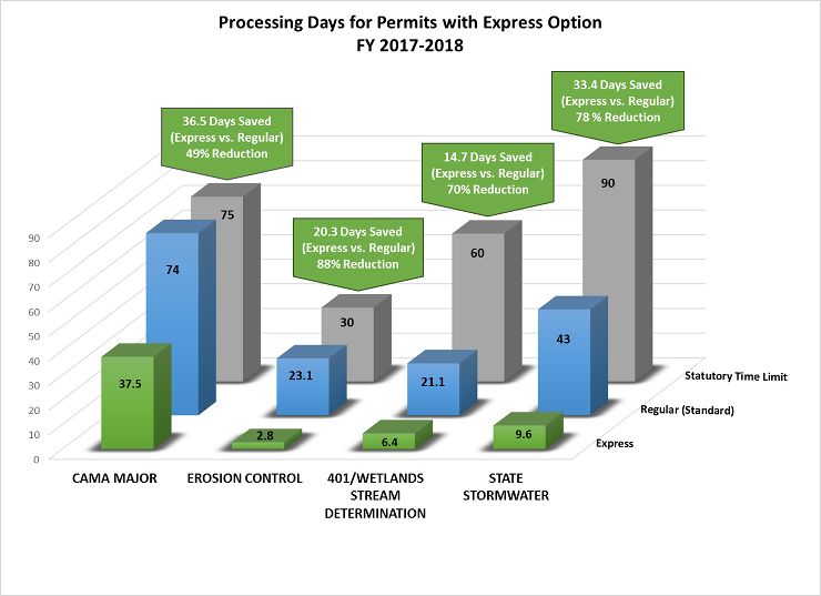Express Graph - Processing Days for Permits with Express Option