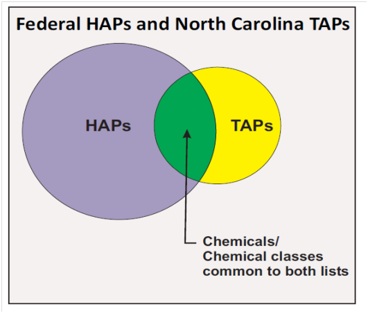 HAPs-TAPs