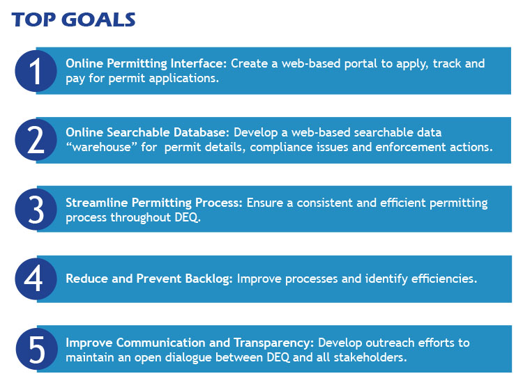 Top Goals of the Permitting Transformation Project