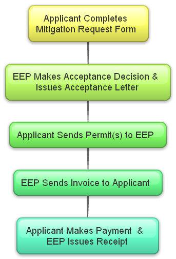 Stream, Wetland & Buffer Mitigation Request Process