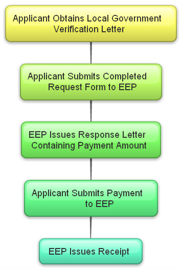 Nutrient Offset Request Process