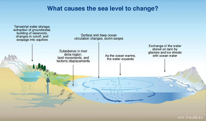 What causes sea level to change?