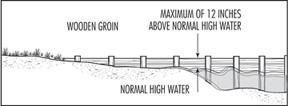 Illustration of proper groin height