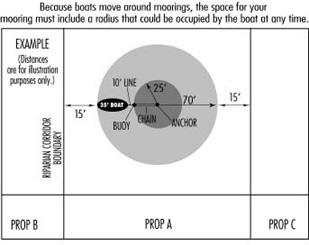 Example of proper mooring radius