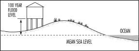 Illustration of proper house elevation