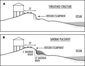 Illustration of erosion scarp and proper sandbag placement