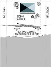 Illustration showing that bags can't extend more than 20 feet beyond structure
