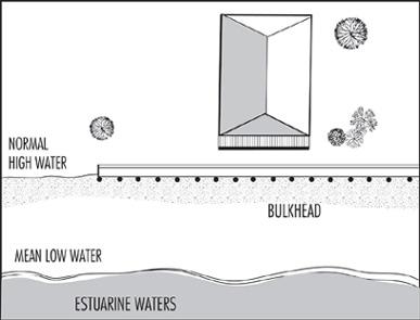Illustration showing proper bulkhead alignment