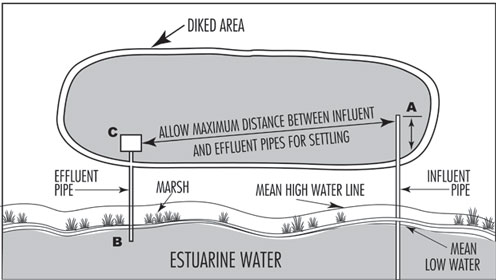 Illustration of dredge-spoil disposal area