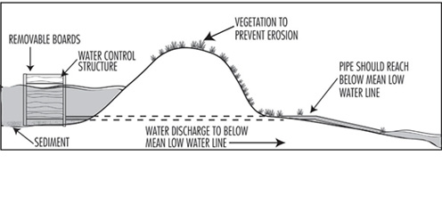 Illustration of water control structure for spoil disposal area