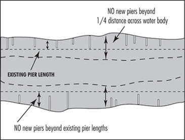 Illustration depicting limits on pier length