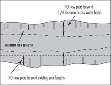 Illustration depicting limits on pier length