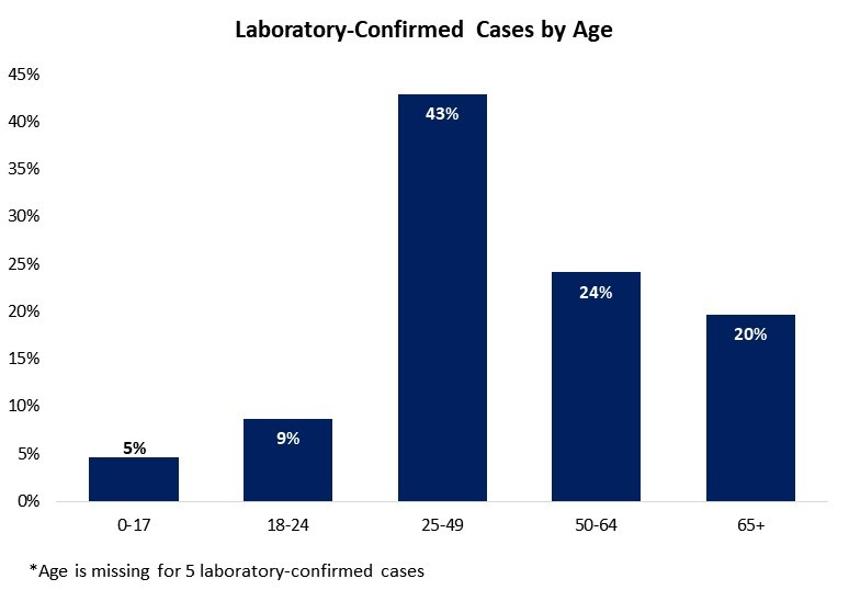 Laboratory-Confirmed Cases by Age