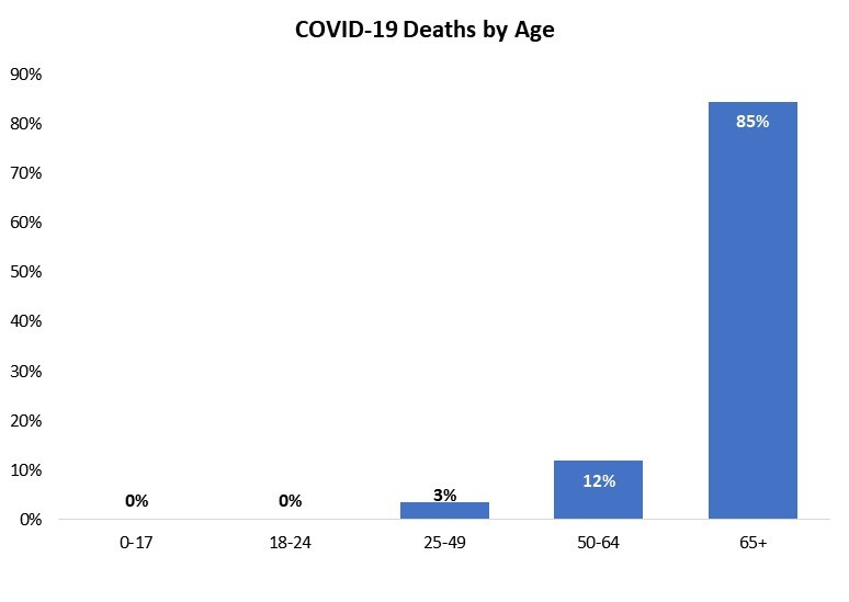 COVID-19 Deaths by Age