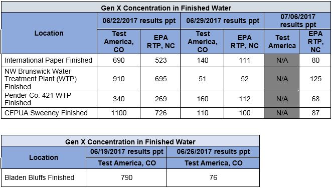 Gen X Concentration in Finished Water, Gen X Concentration in Finished Water