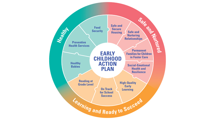 Early Childhood Action Plan diagram