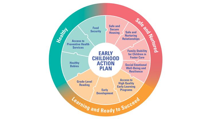 ECAP diagram