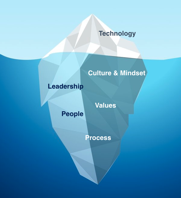 An iceberg depicts Technology at top with other elements below the surface that are mentioned in the article.