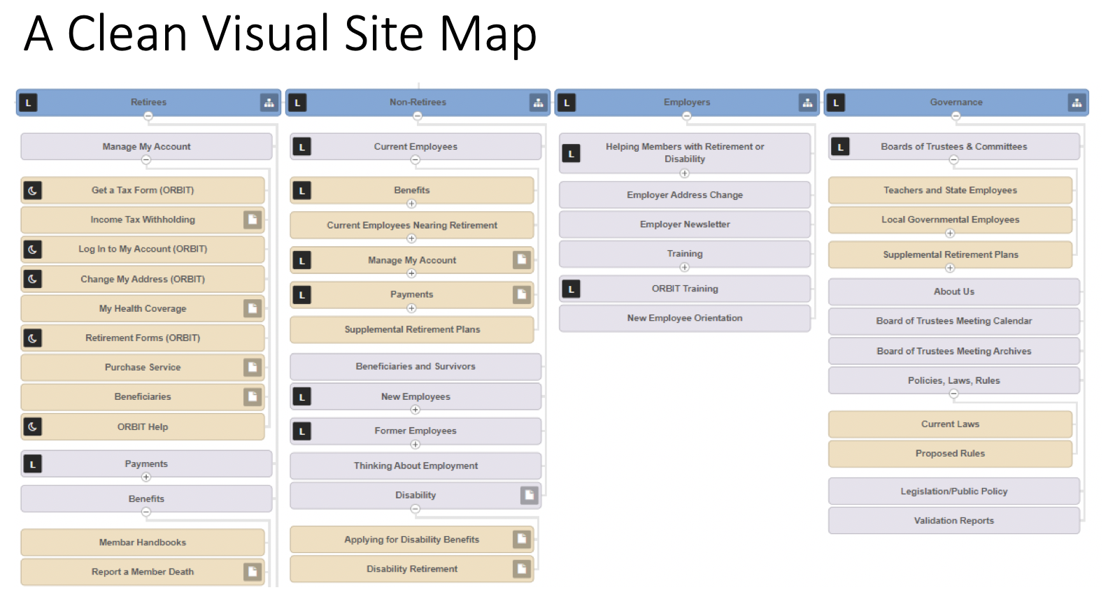 A graphic showing a clean visual sitemap of four menu items of a website and, the levels that proceed each of those menus.
