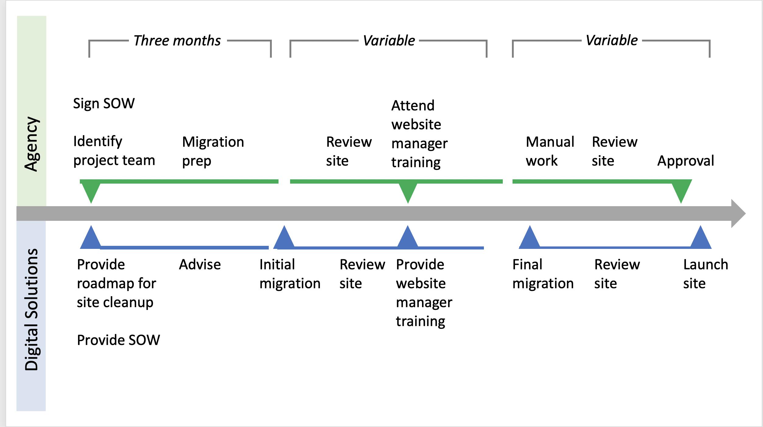 agency and Digital Solutions tasks on a timeline
