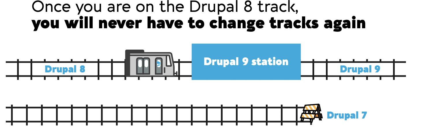 A graphic uses train and tracks to illustrate that any changes after Drupal 8 will be much easier.