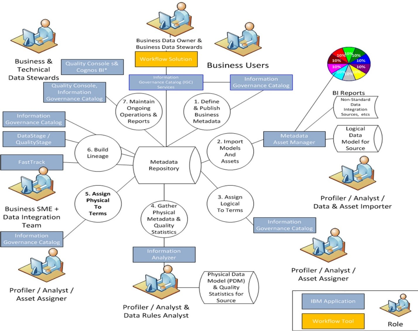 Infographic of Data Asset Catalog Service