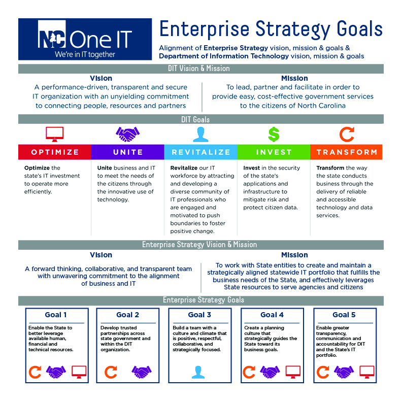 information technology business plan pdf