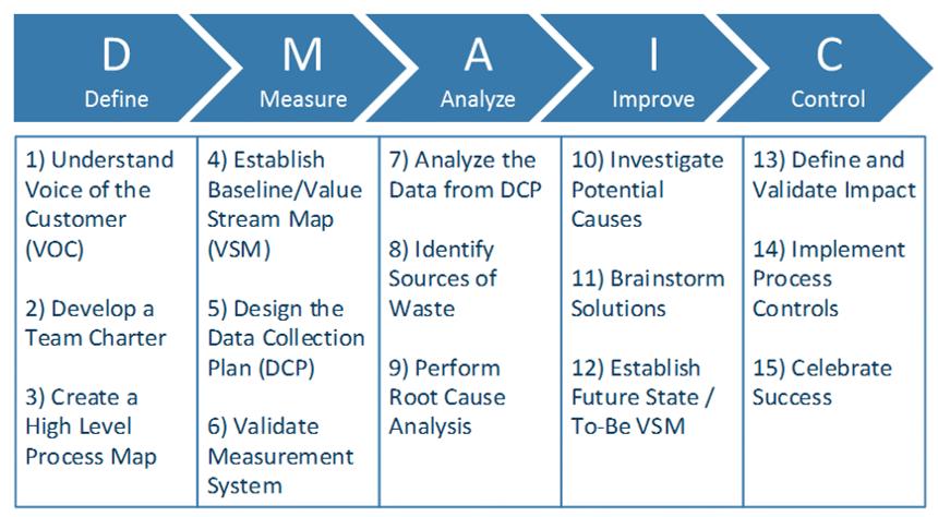 Process Improvement DMAIC Framework Infographic