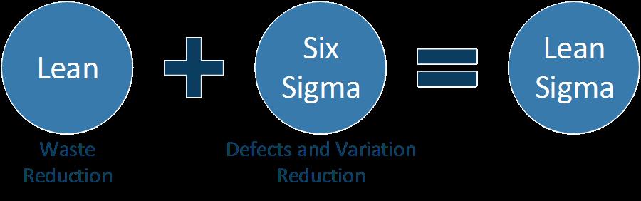 Lean plus Six Sigma equals Lean Sigma.
