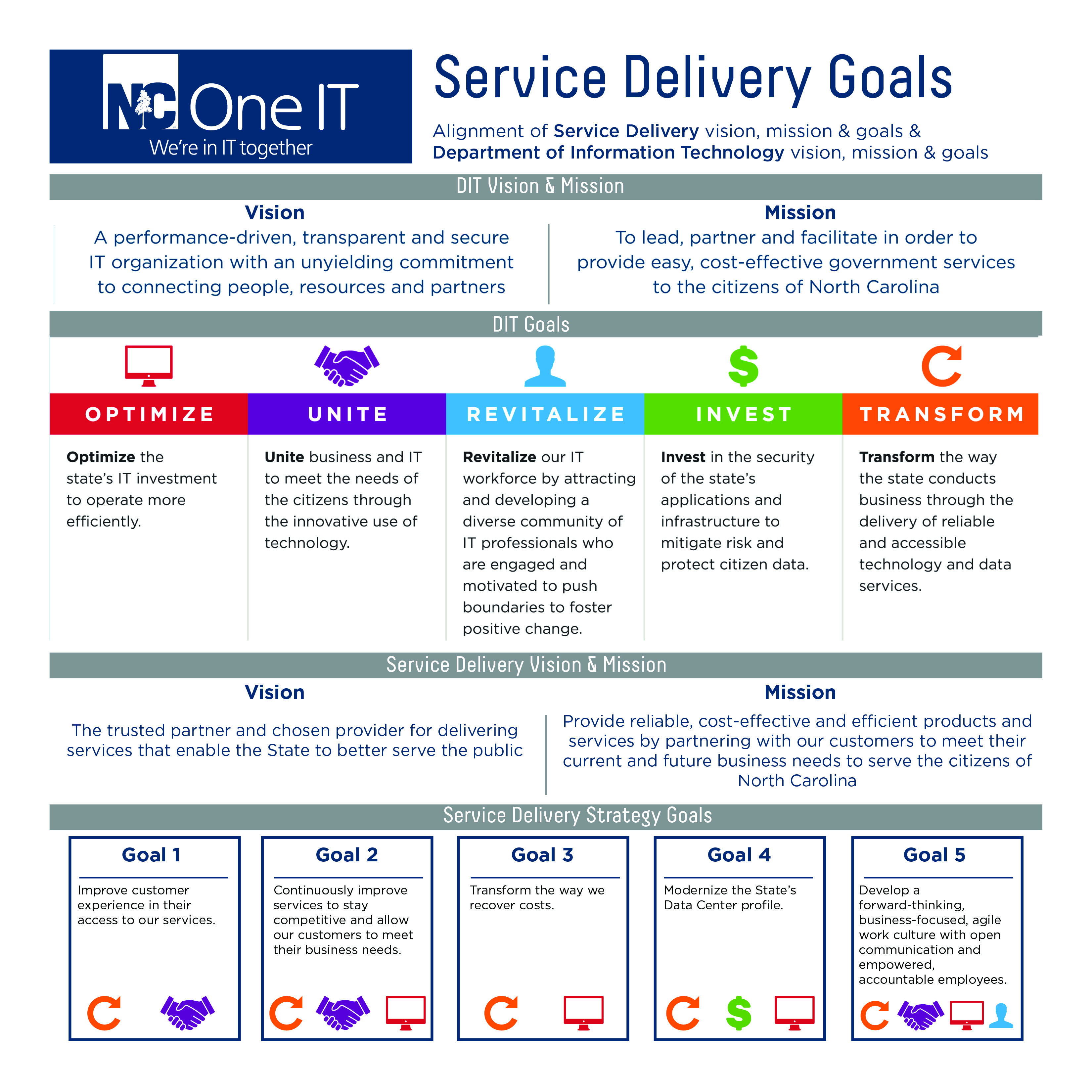 Service Delivery: Teamwork Makes the Dream Work | NC