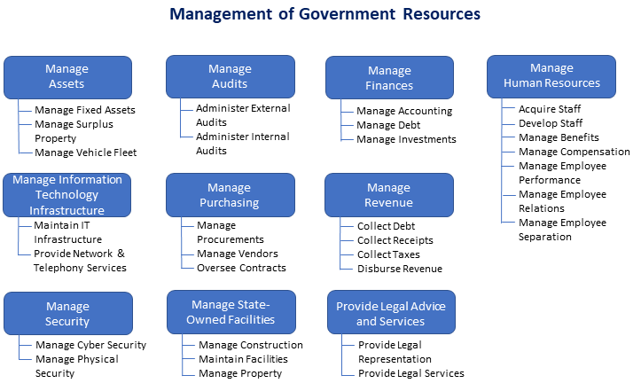 The internal capabilities that enable the state government to operate