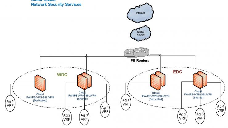 Drawing for N.C. Department of Information Technology's cloud-based security services