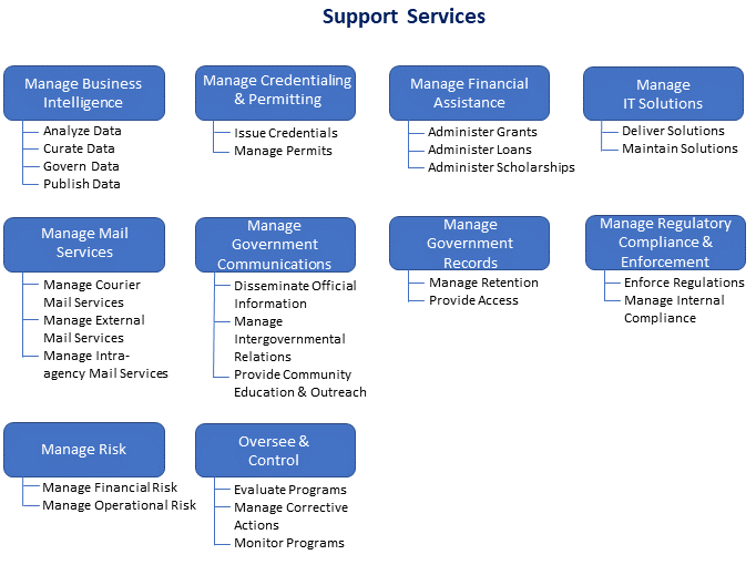 The state's internal and outward-facing capabilities to deliver services to residents