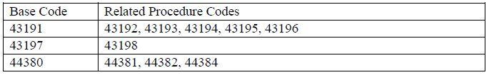 Endoscopy Code Families