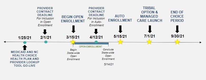 Managed Care Timeline