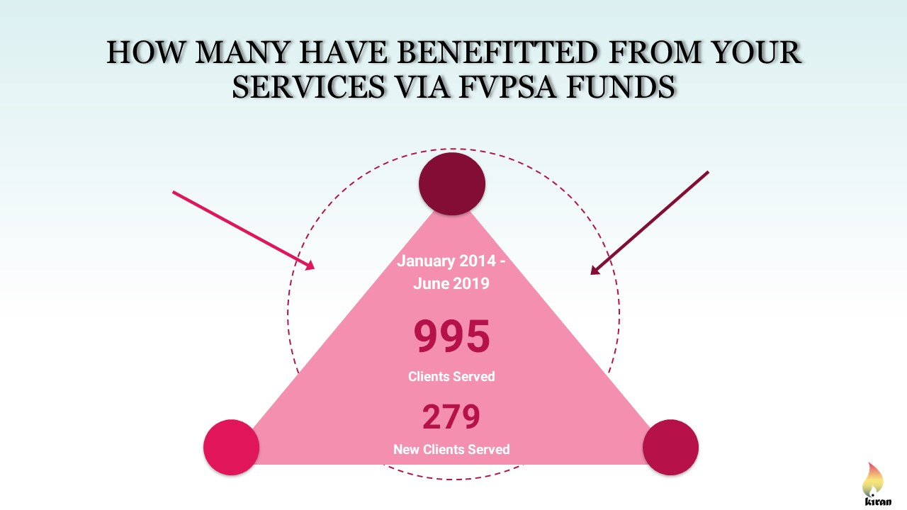 How Many Have Benefitted From Your Services Via FVPSA Funds