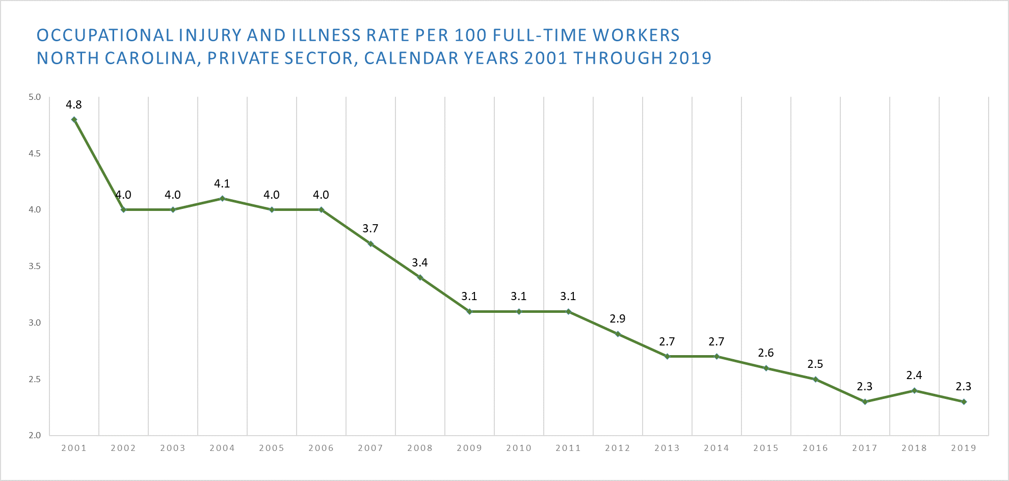 A graph shows a steady decline of the Occupational Injury and Illness Rate Per 100 Full-Time Workers in North Carolina, Private Sector, Calendar Years 2001 through 2019.