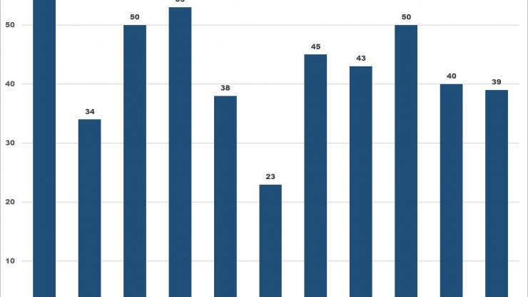 OFIR Chart 2008-2018