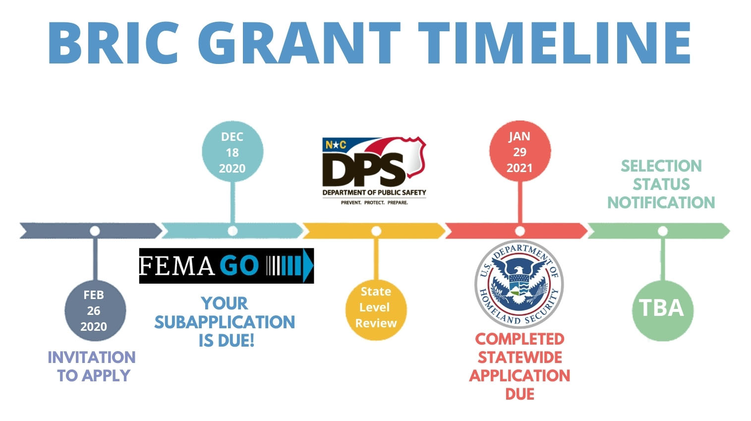 BRIC grant timeline