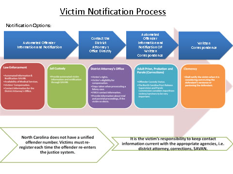 Victim Notification Process