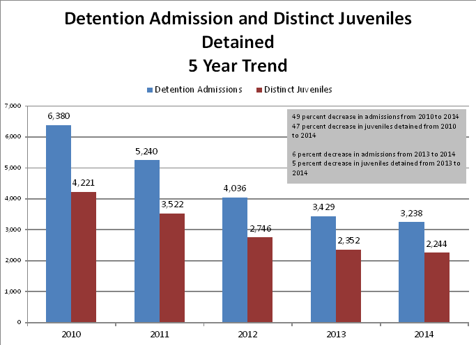 Admissions/Distinct Juveniles: Five-Year Trend