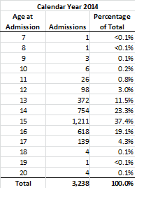 CY 2014: Detention Admissions by Individual Ages