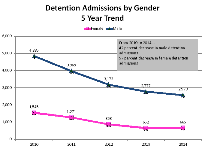 Detention Admissions by Gender: 5-Year Trend