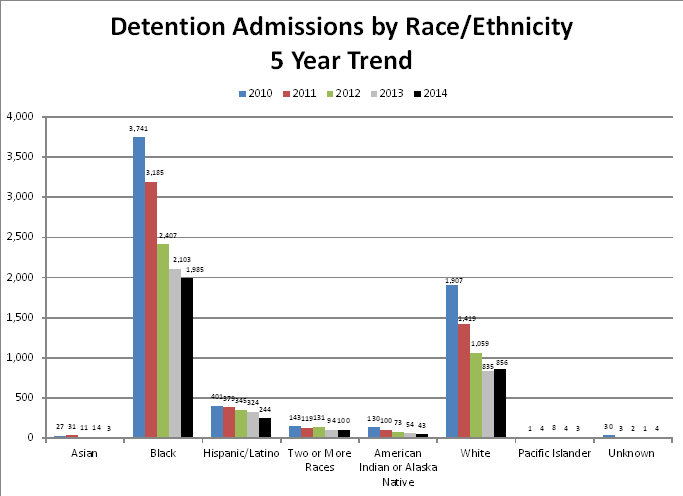 Detention Admissions by Race/Ethnicity: 5-Year Trend