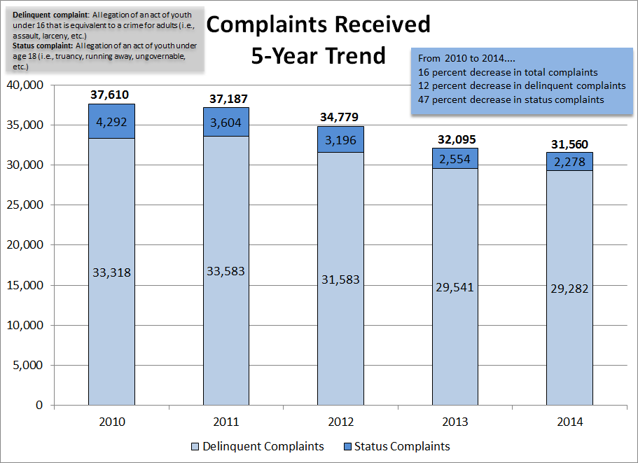 Complaints - Five Year Trend