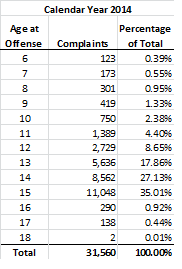 Age at Offense: CY 2014