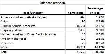 Complaints by Race/Ethnicity: CY 2014